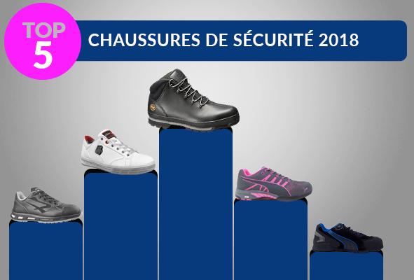 Notre top 5 des chaussures de sécurité de l'année 2018