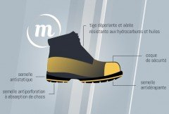 norme-chaussures-securite