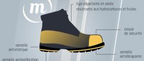 Norme ISO 20345 – 20247 – et SRC pour les chaussures de sécurité qu'est ce que c'est ?